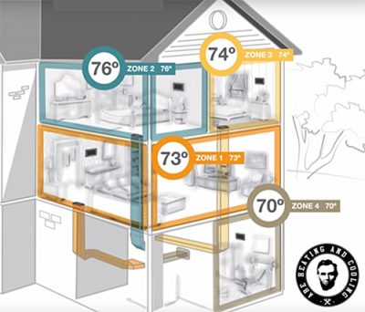 Is A Zoned Hvac System Right For My Home Abe Heating